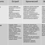 Таблица видов бронхита