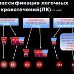Классификация легочных кровотечений