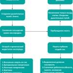 Осложнения при апноэ