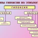 Типы гипоксии