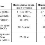 Норма анализа крови