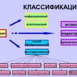 Классификация плеврита