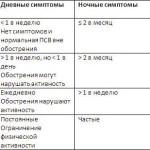 Классификация бронхиальной астмы по степени тяжести
