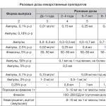Таблица препаратов для лечения дыхательной недостаточности