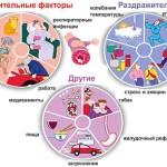 Причины бронхиальной астмы