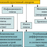 Типы бронхообструктивного синдрома