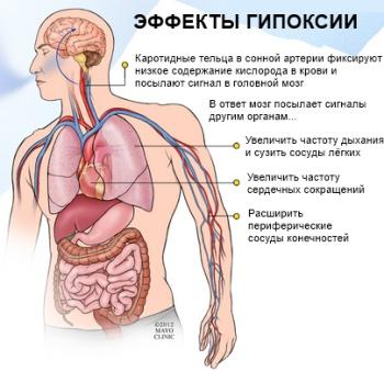 гипоксия легких